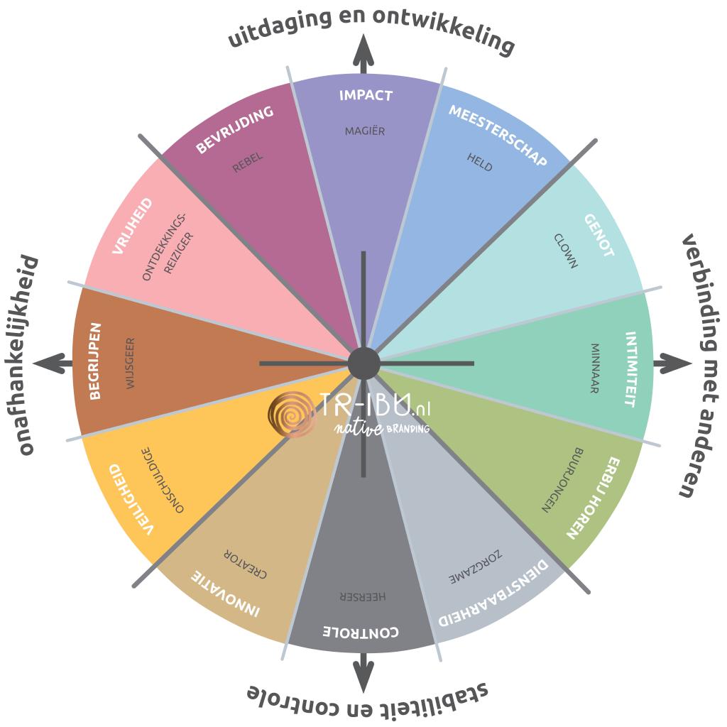 Wat zijn archetypen - model van Tri-bu