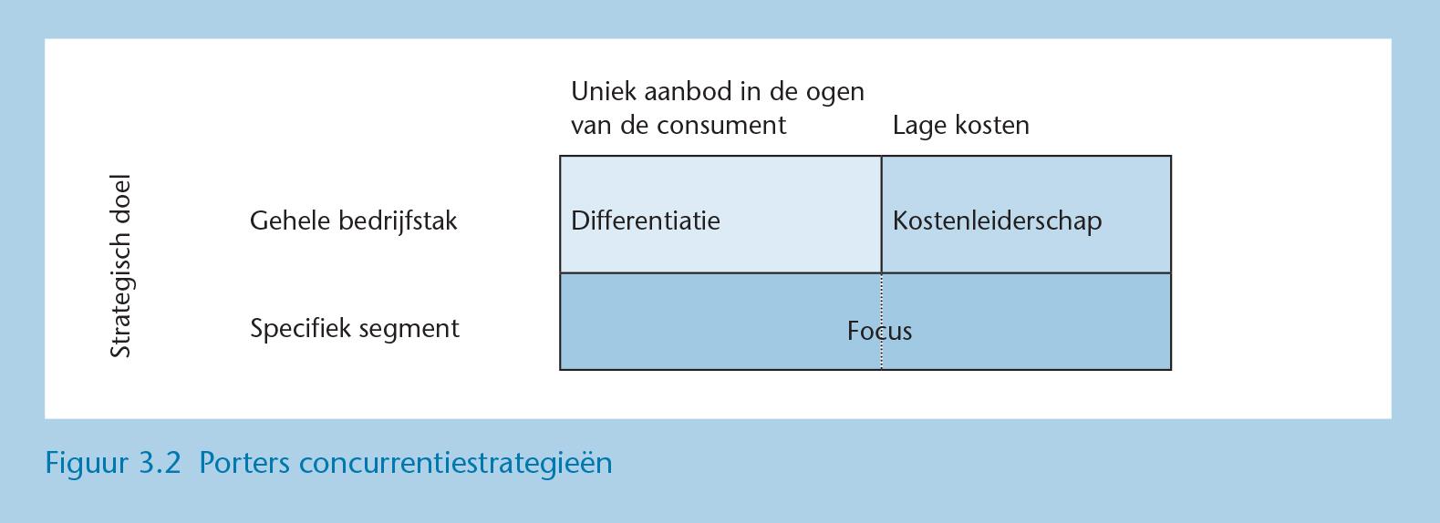 Nichemarkt en ROI - Concurrentiestrategieen van Porter Figuur_3-3