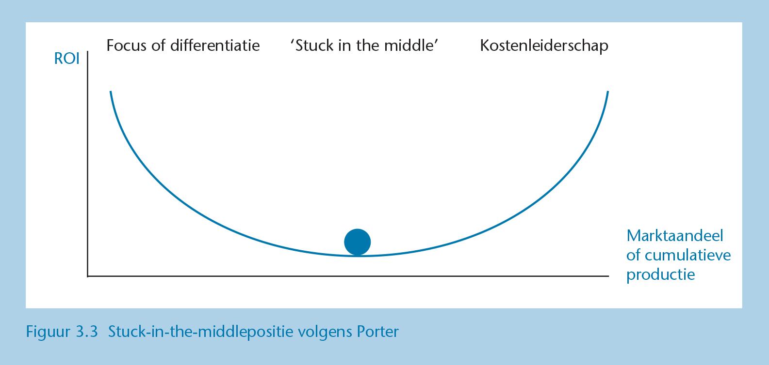 Nichemarkt-en-ROI-Concurrentiestrategieen-van-Porter-Figuur_3-3.jpg
